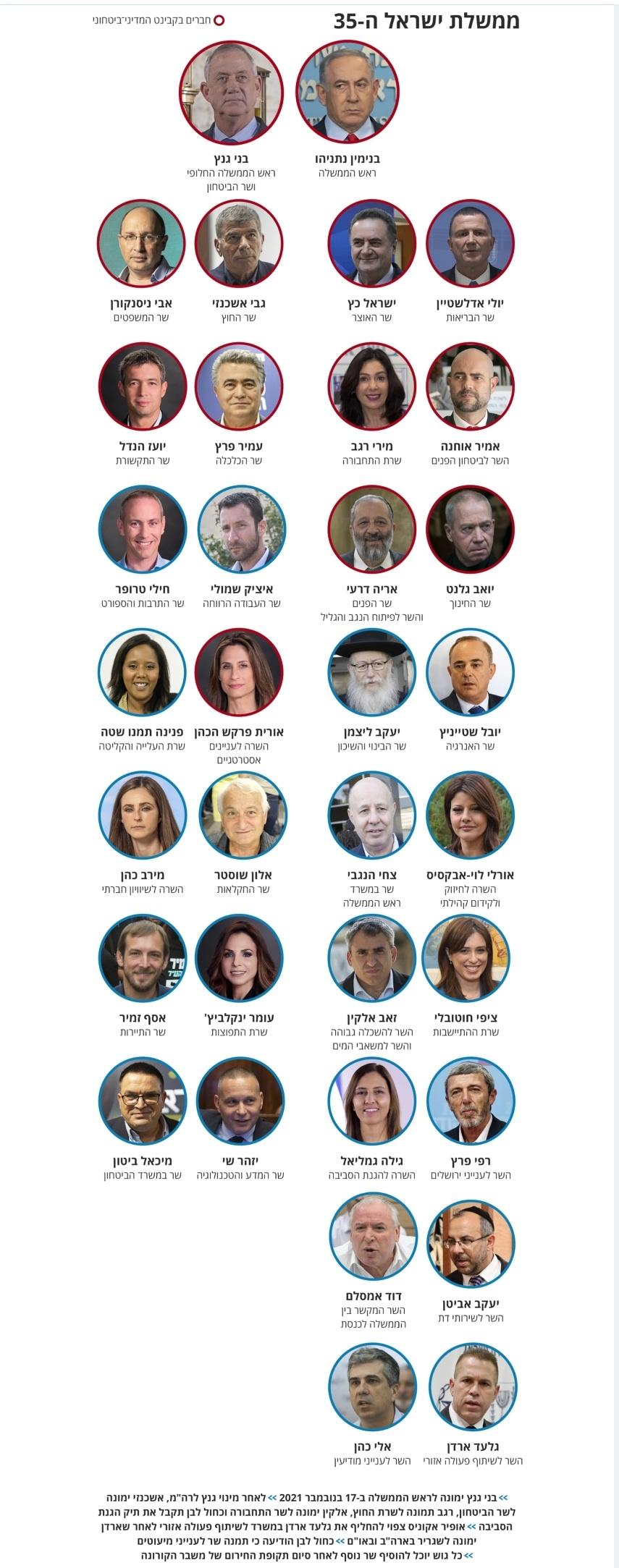 צמצום שכר חברי הכנסת